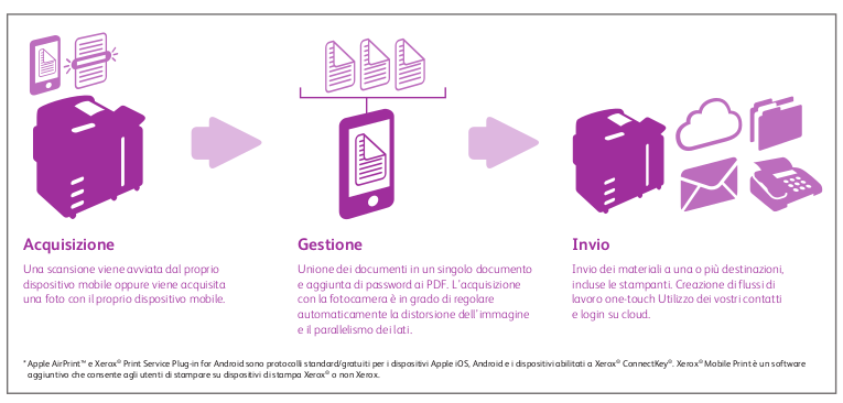 Xerox Mobile Link