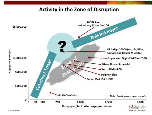Zone of Disruption