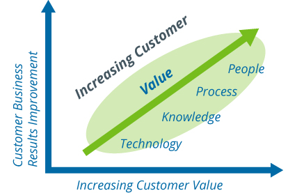 Grafico Customer Value